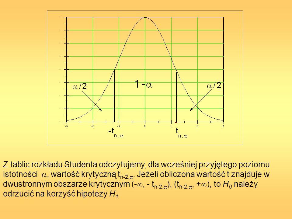 Z tablic rozkładu Studenta odczytujemy, dla wcześniej przyjętego poziomu istotności , wartość krytyczną tn-2,.