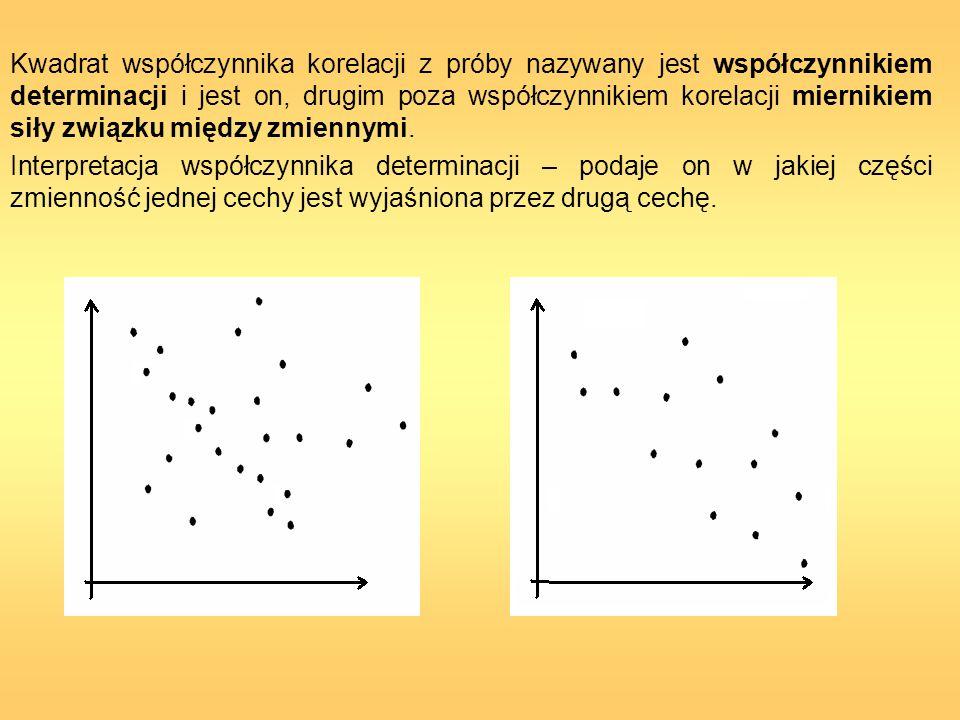 Kwadrat współczynnika korelacji z próby nazywany jest współczynnikiem determinacji i jest on, drugim poza współczynnikiem korelacji miernikiem siły związku między zmiennymi.