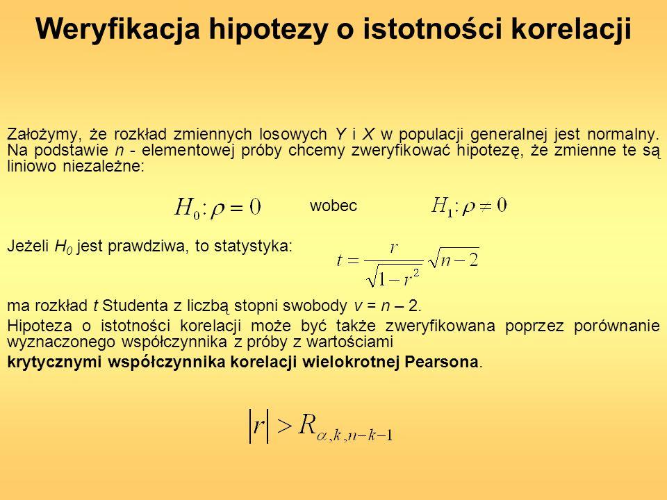 Weryfikacja hipotezy o istotności korelacji