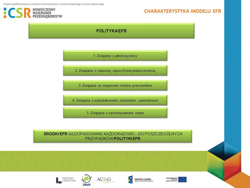 CHARAKTERYSTYKA MODELU EFR