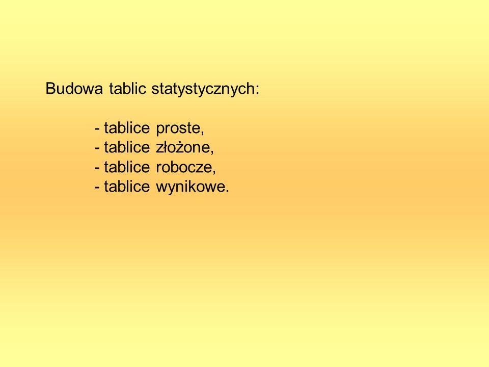 Budowa tablic statystycznych: