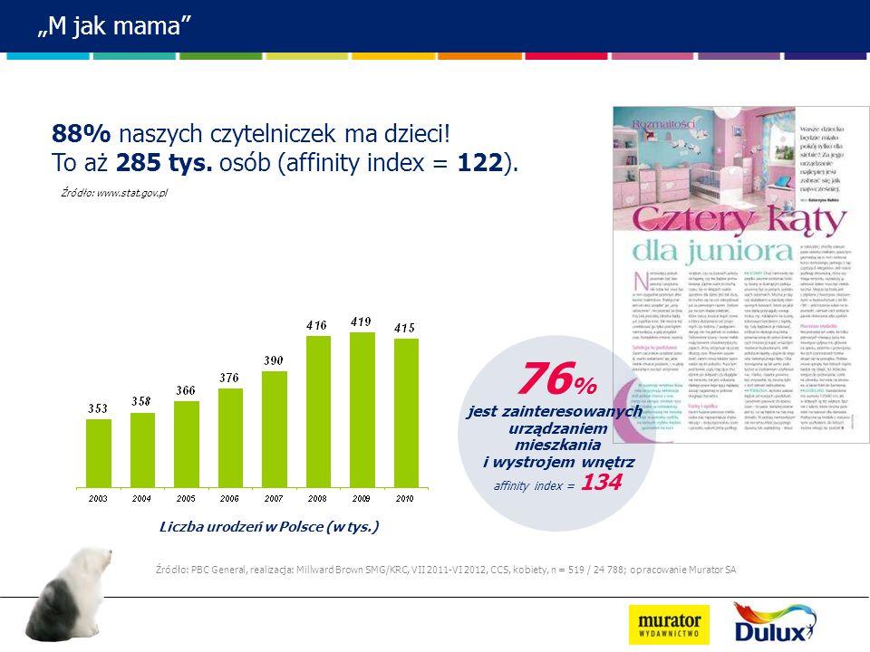 Liczba urodzeń w Polsce (w tys.)