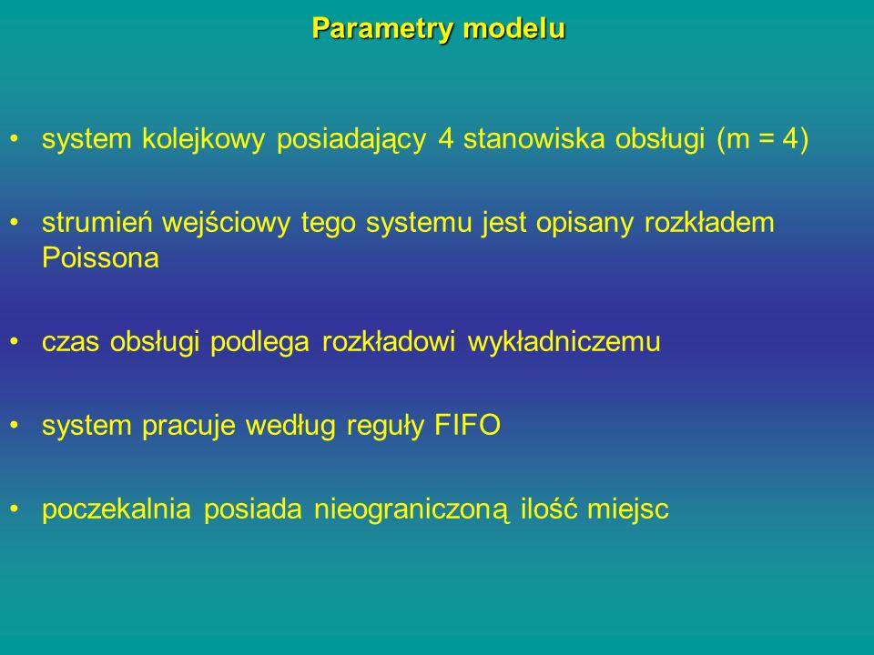 Parametry modelu system kolejkowy posiadający 4 stanowiska obsługi (m = 4) strumień wejściowy tego systemu jest opisany rozkładem Poissona.