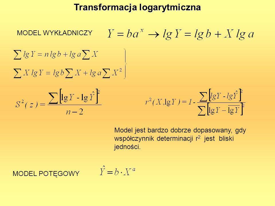 Transformacja logarytmiczna