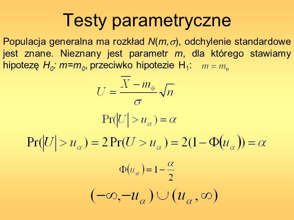 Testy parametryczne