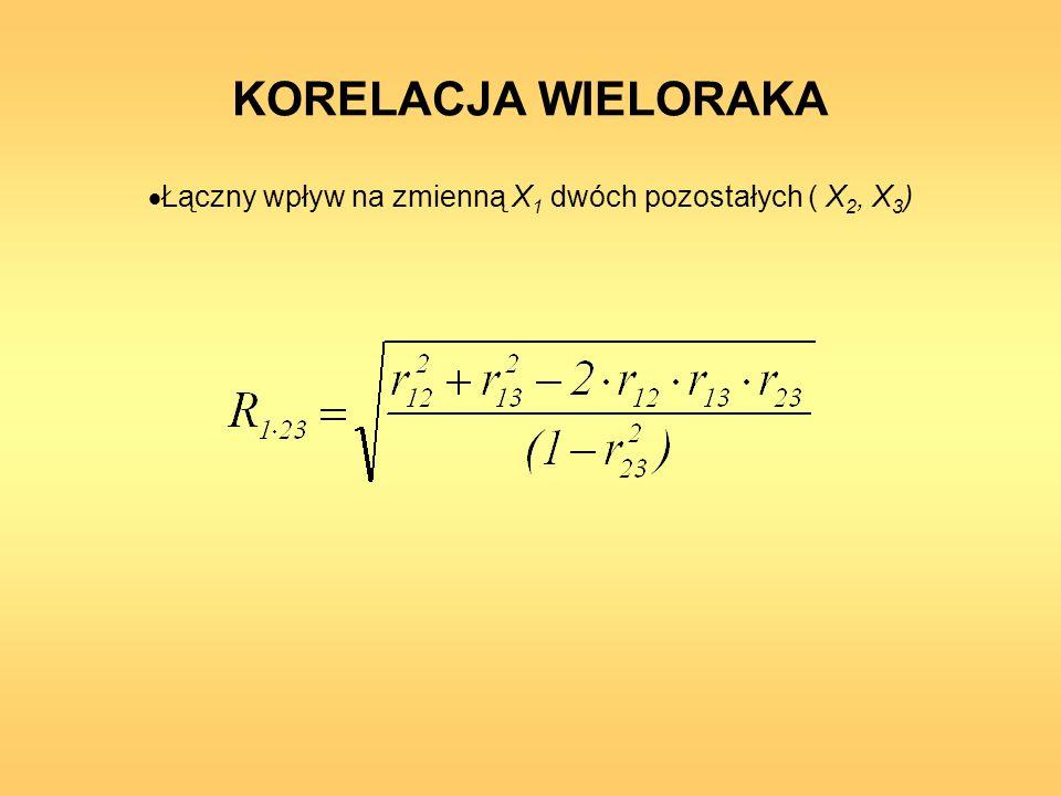 Łączny wpływ na zmienną X1 dwóch pozostałych ( X2, X3)