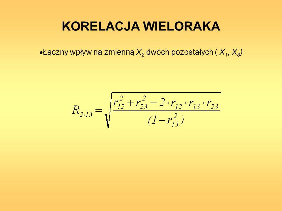 Łączny wpływ na zmienną X2 dwóch pozostałych ( X1, X3)