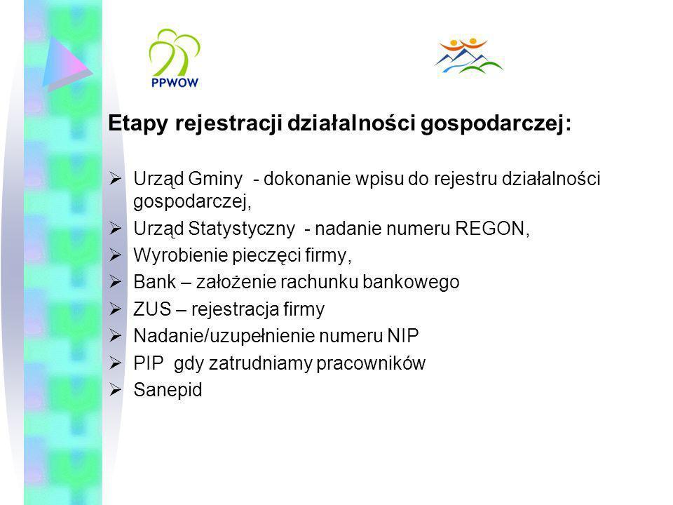 Etapy rejestracji działalności gospodarczej: