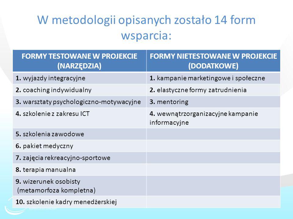 W metodologii opisanych zostało 14 form wsparcia: