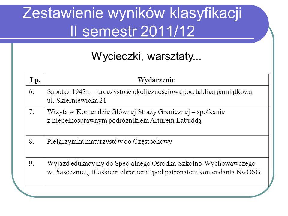 Zestawienie wyników klasyfikacji II semestr 2011/12