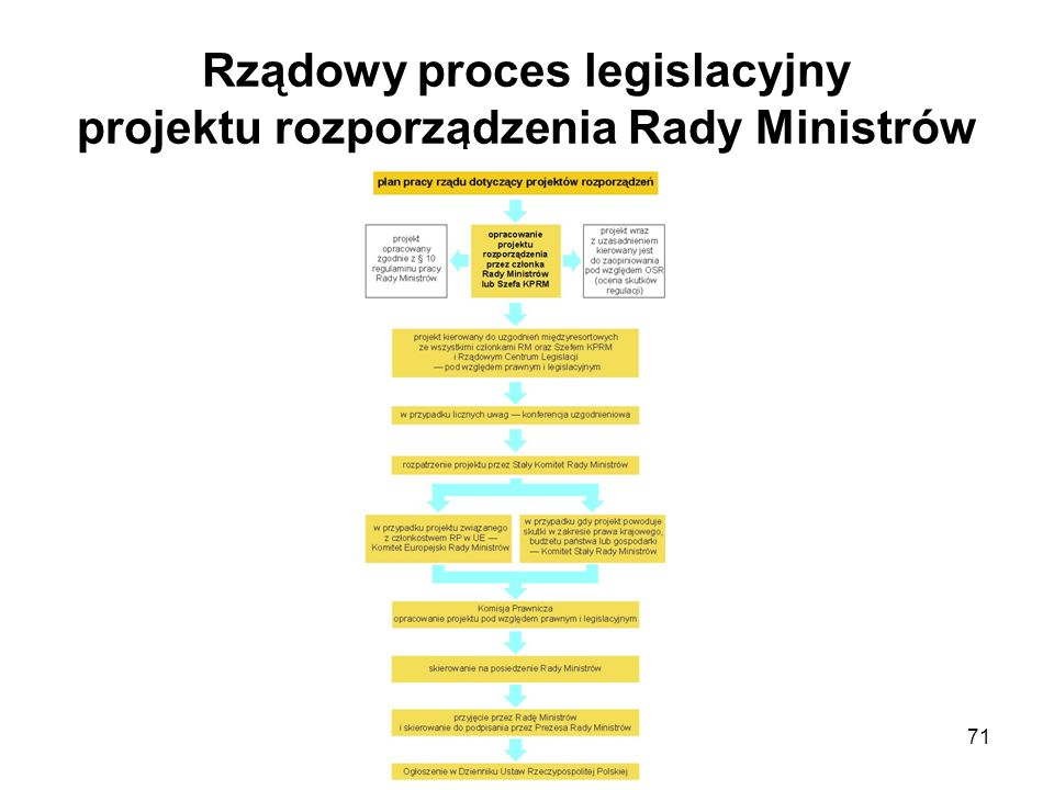 Rządowy proces legislacyjny projektu rozporządzenia Rady Ministrów