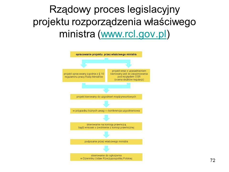 Rządowy proces legislacyjny projektu rozporządzenia właściwego ministra (www.rcl.gov.pl)