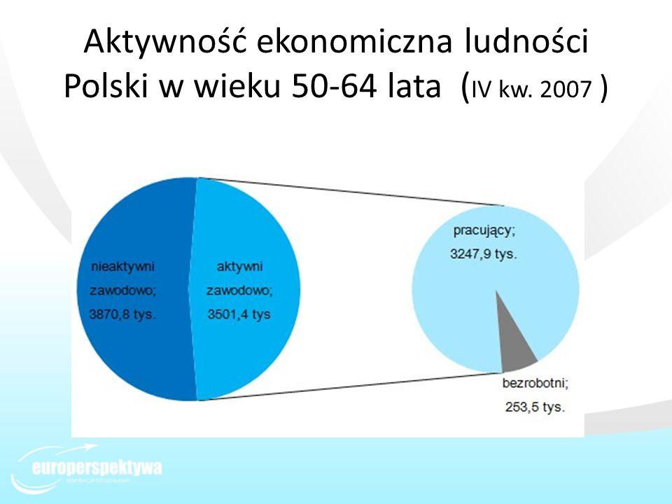 Aktywność ekonomiczna ludności Polski w wieku 50-64 lata (IV kw. 2007 )