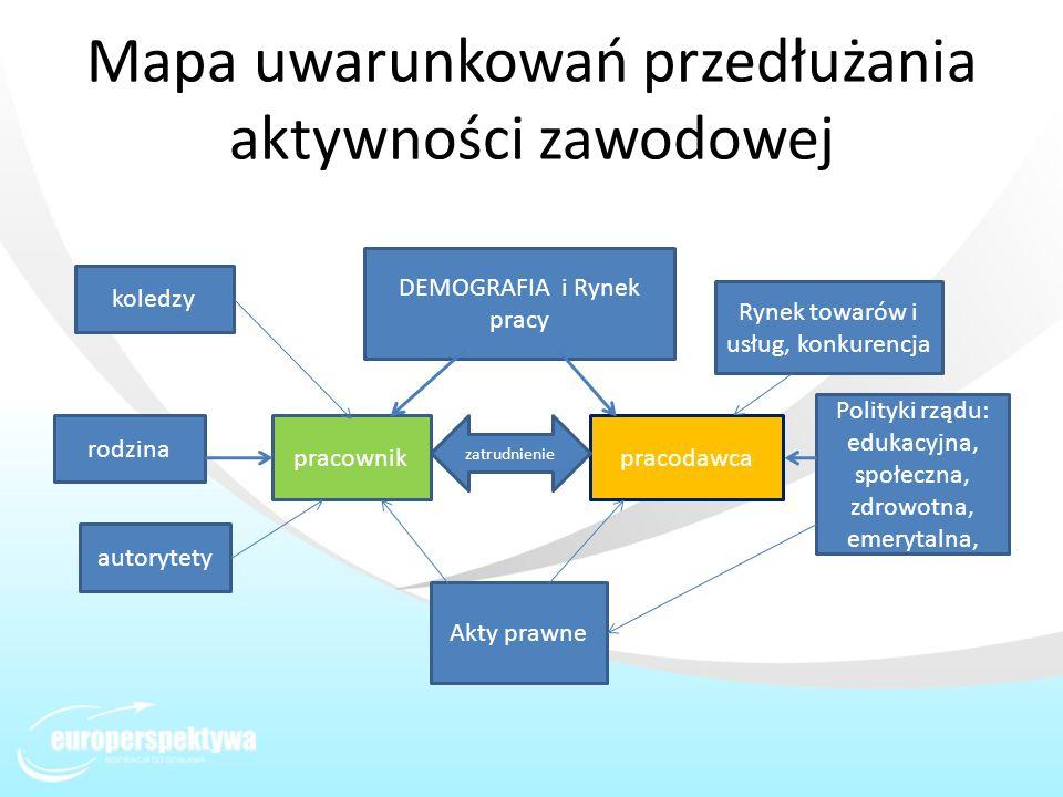 Mapa uwarunkowań przedłużania aktywności zawodowej