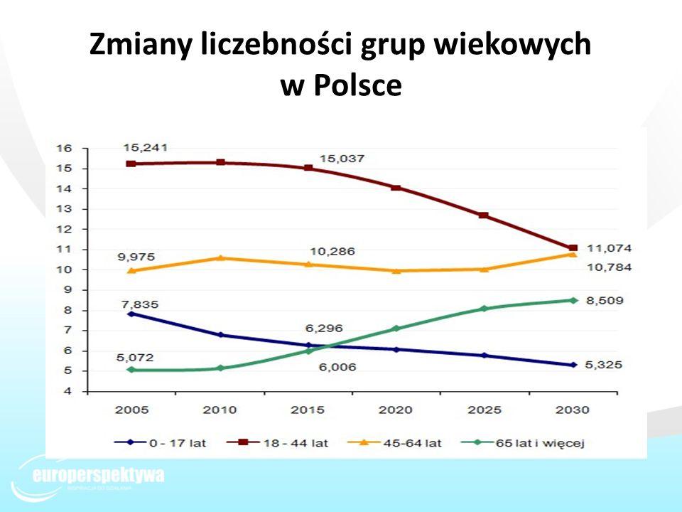 Zmiany liczebności grup wiekowych w Polsce