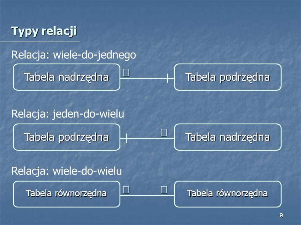 Typy relacji Relacja: wiele-do-jednego Tabela nadrzędna