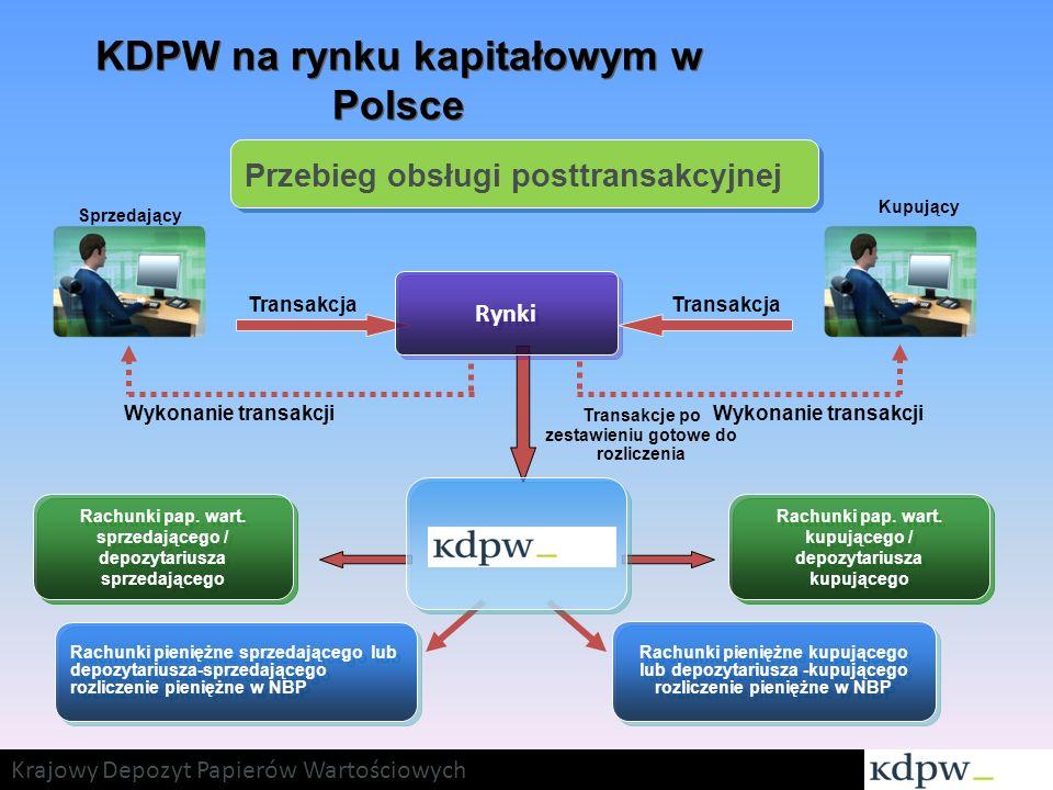 KDPW na rynku kapitałowym w Polsce