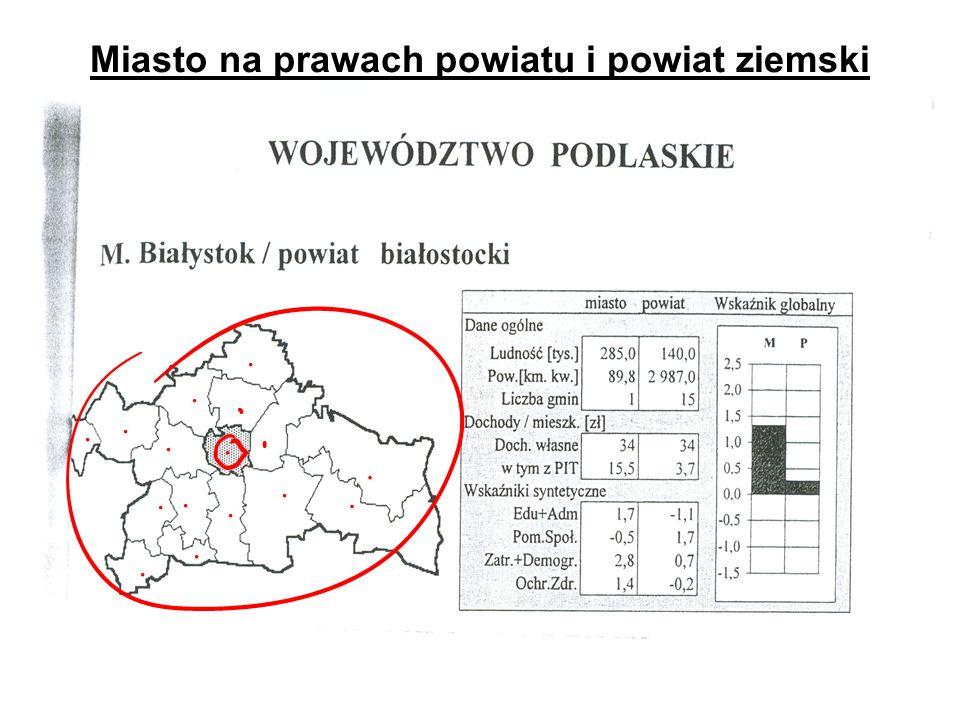 Miasto na prawach powiatu i powiat ziemski