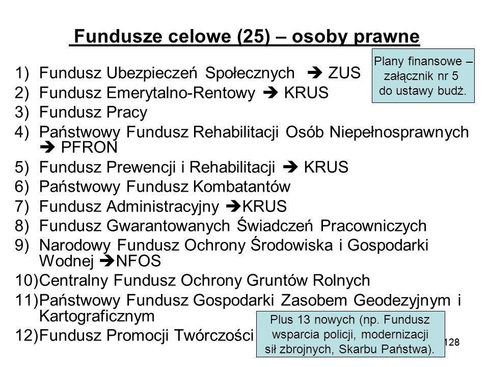 Fundusze celowe (25) – osoby prawne