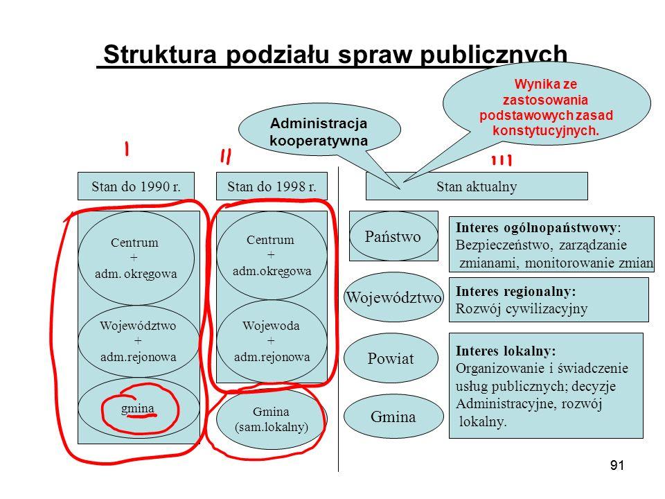 Struktura podziału spraw publicznych