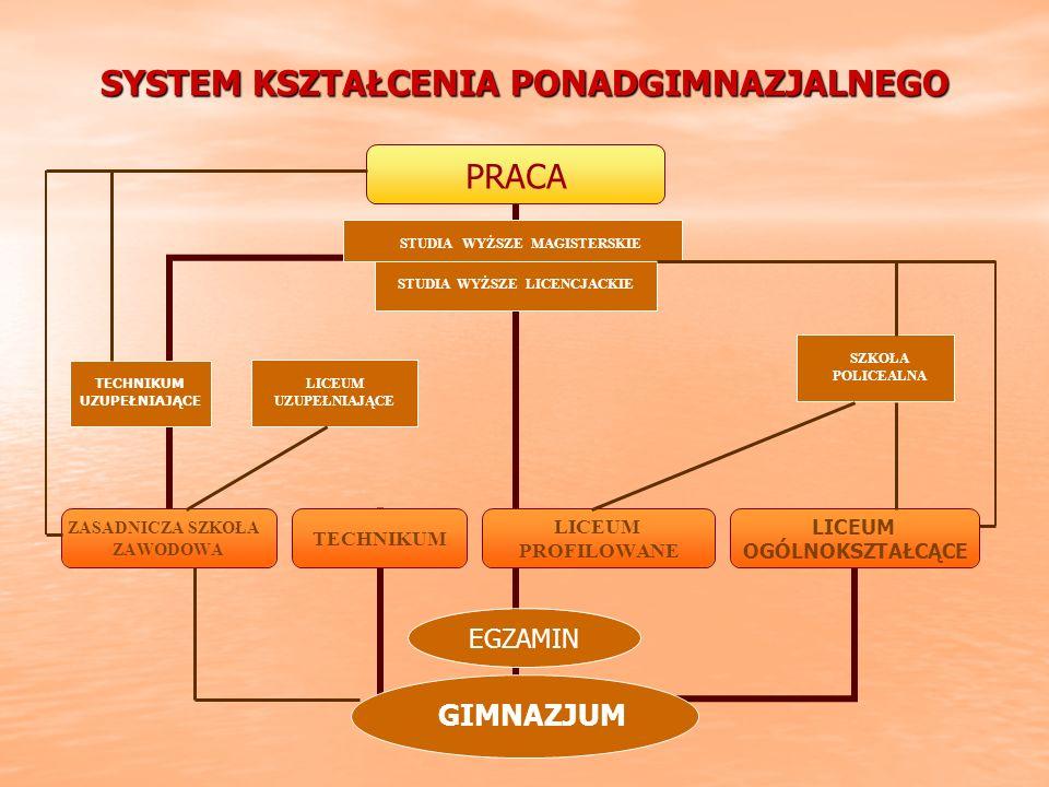 SYSTEM KSZTAŁCENIA PONADGIMNAZJALNEGO