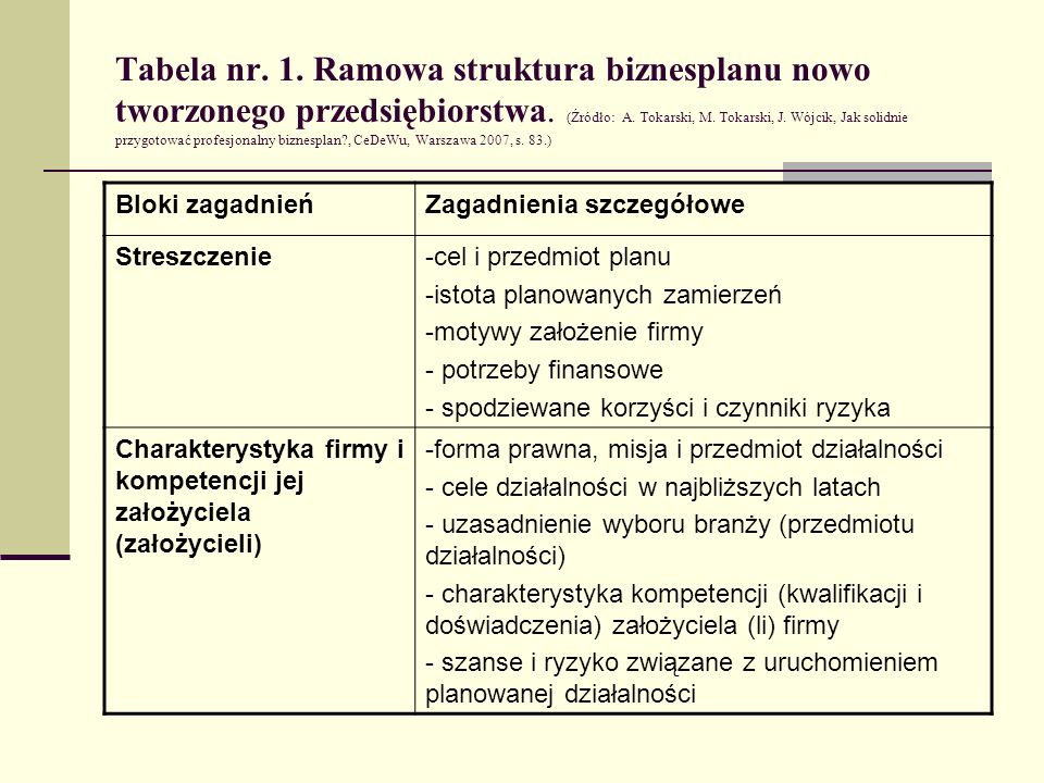 Tabela nr. 1. Ramowa struktura biznesplanu nowo tworzonego przedsiębiorstwa. (Źródło: A. Tokarski, M. Tokarski, J. Wójcik, Jak solidnie przygotować profesjonalny biznesplan , CeDeWu, Warszawa 2007, s. 83.)
