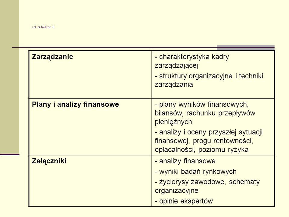 - charakterystyka kadry zarządzającej
