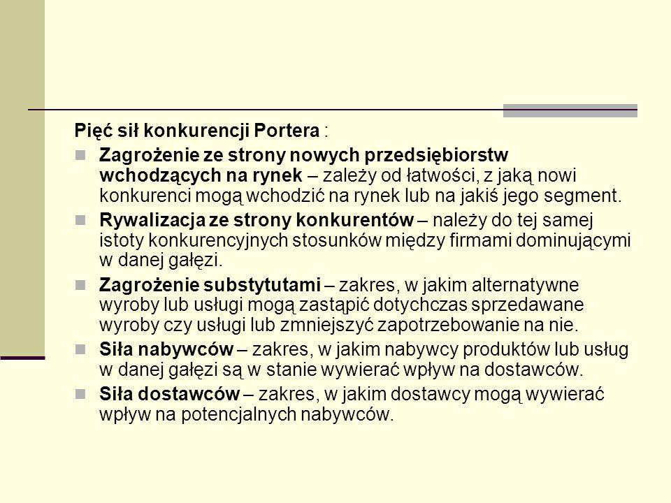 Pięć sił konkurencji Portera :