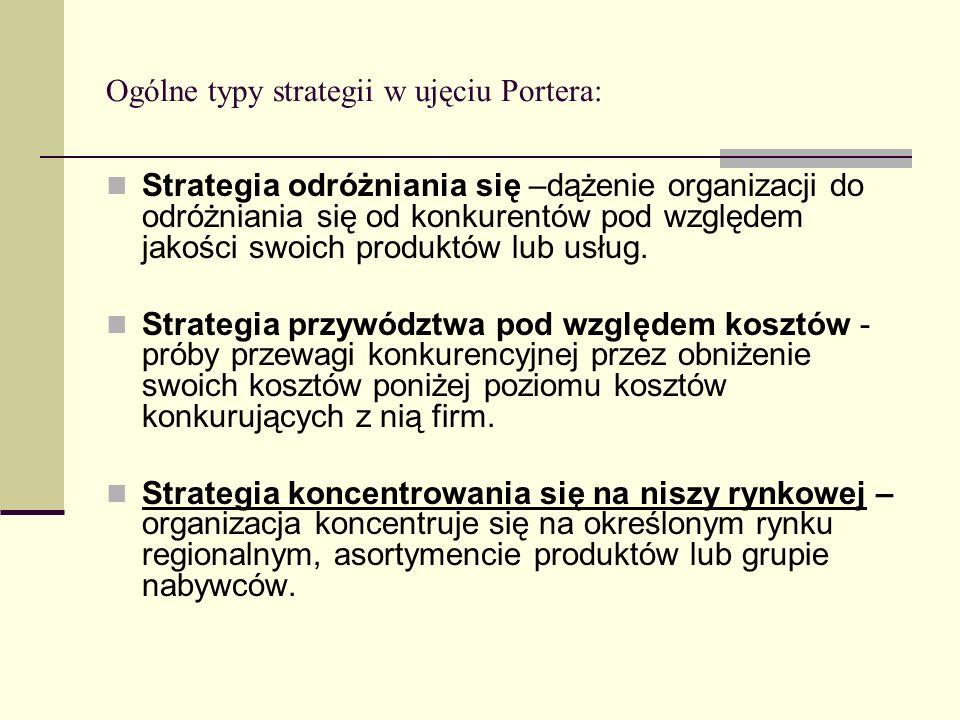 Ogólne typy strategii w ujęciu Portera: