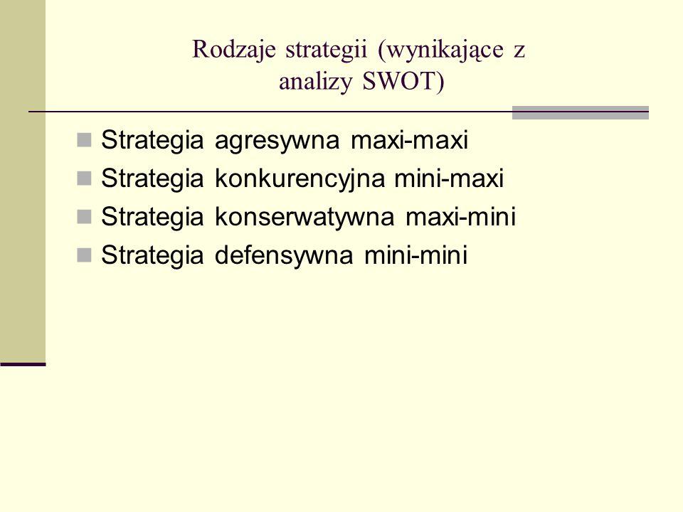 Rodzaje strategii (wynikające z analizy SWOT)