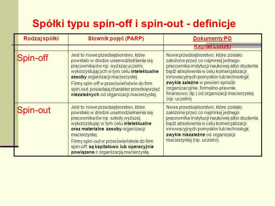 Spółki typu spin-off i spin-out - definicje