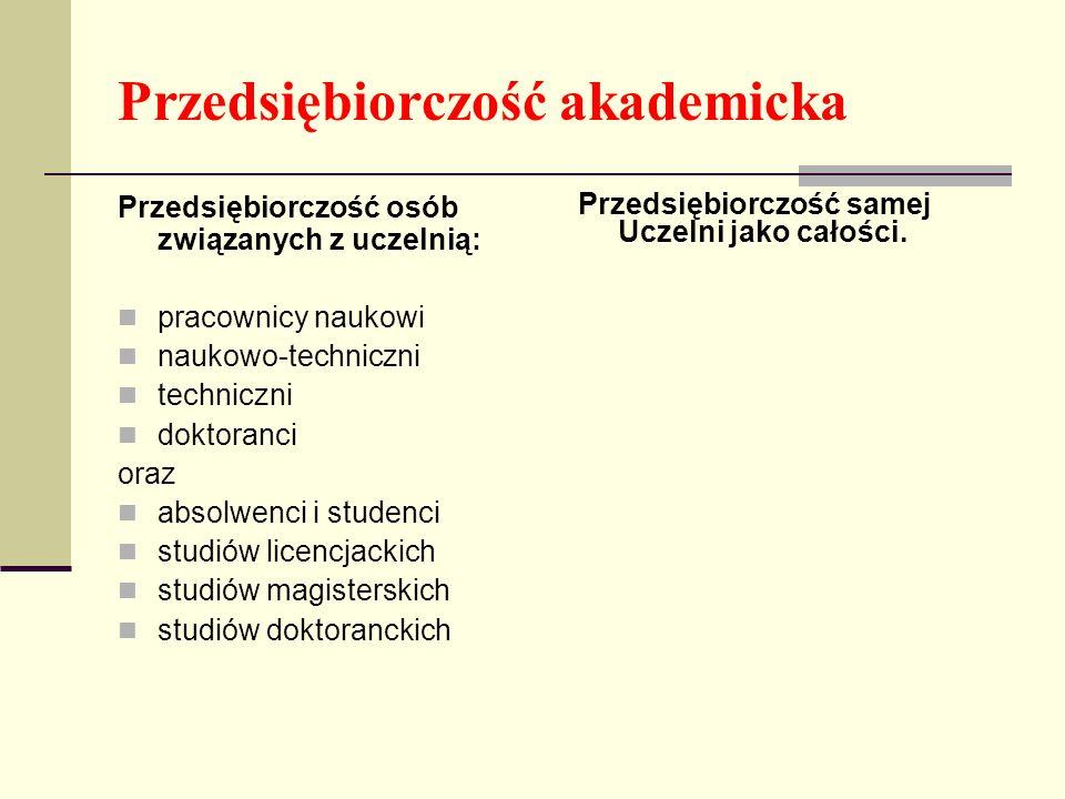 Przedsiębiorczość akademicka