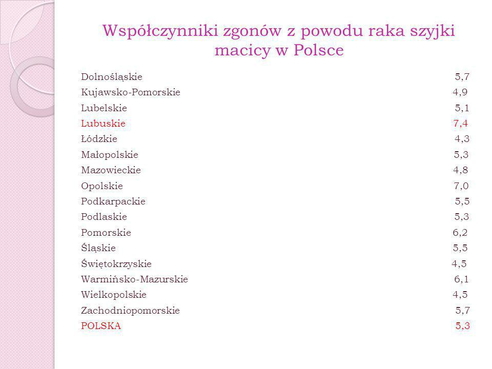 Współczynniki zgonów z powodu raka szyjki macicy w Polsce