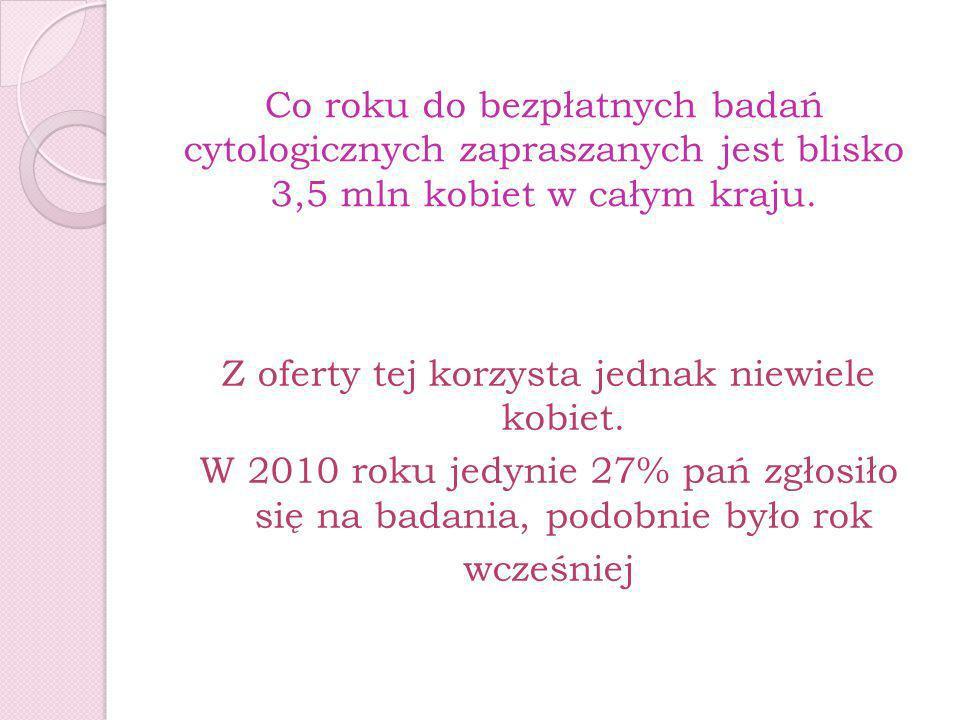 Co roku do bezpłatnych badań cytologicznych zapraszanych jest blisko 3,5 mln kobiet w całym kraju.