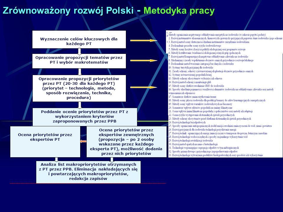 Zrównoważony rozwój Polski - Metodyka pracy