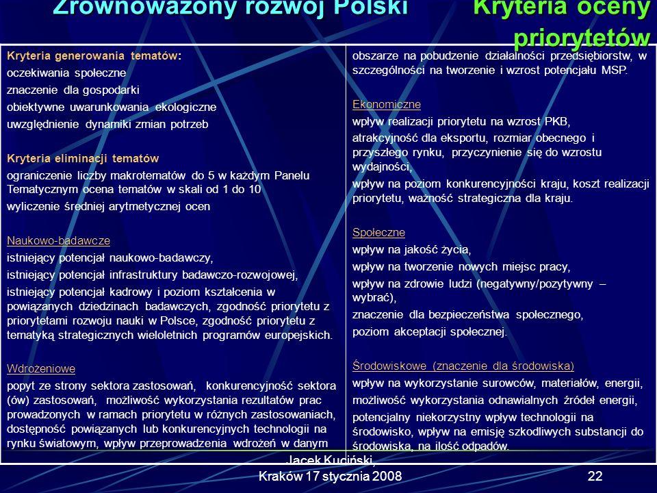 Zrównoważony rozwój Polski Kryteria oceny priorytetów
