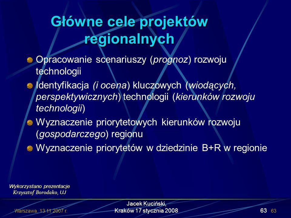 Główne cele projektów regionalnych