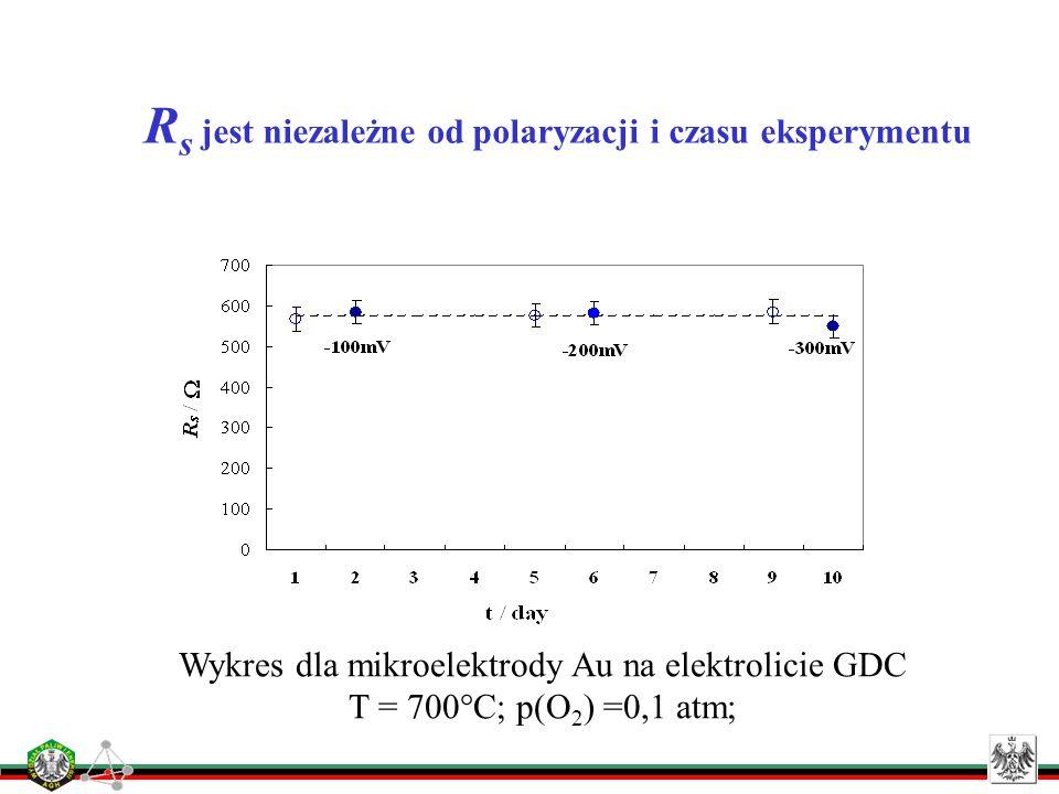 Rs jest niezależne od polaryzacji i czasu eksperymentu