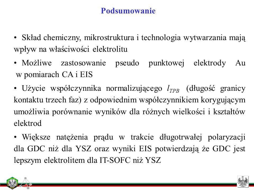 Podsumowanie Skład chemiczny, mikrostruktura i technologia wytwarzania mają wpływ na właściwości elektrolitu.