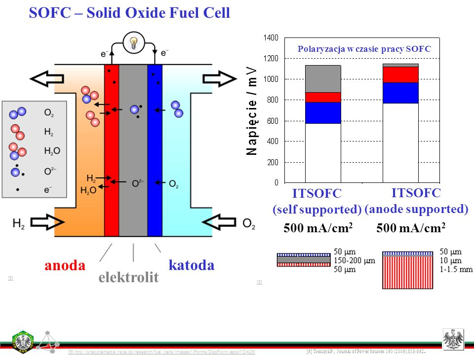 SOFC – Solid Oxide Fuel Cell anoda katoda elektrolit