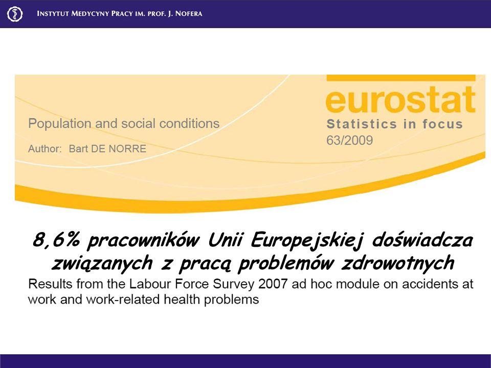 8,6% pracowników Unii Europejskiej doświadcza związanych z pracą problemów zdrowotnych