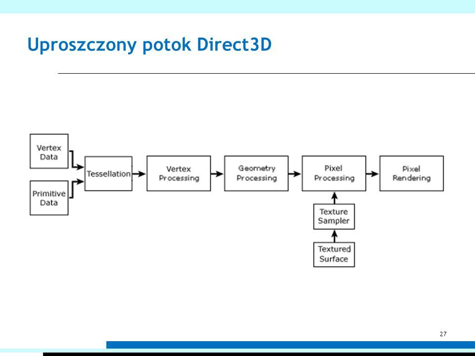 Uproszczony potok Direct3D