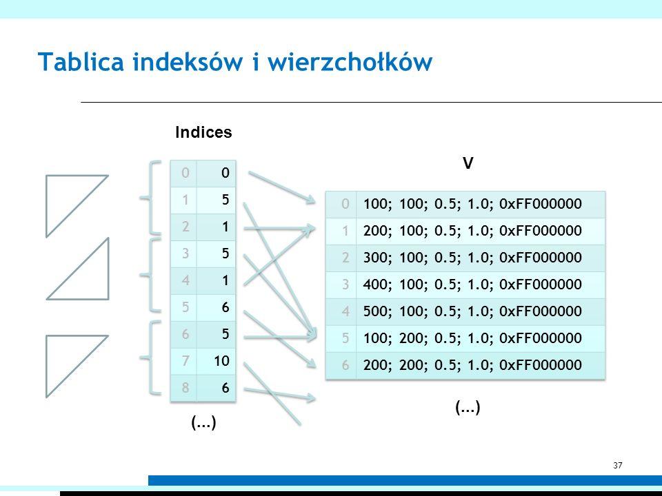 Tablica indeksów i wierzchołków