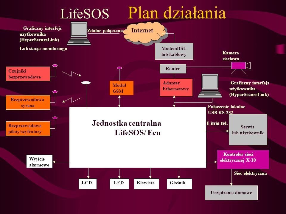 LifeSOS Plan działania