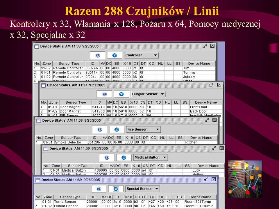 Razem 288 Czujników / Linii