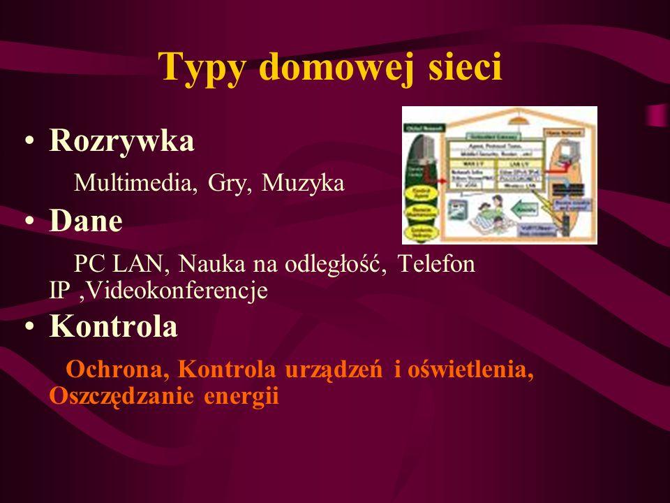 Typy domowej sieci Rozrywka Multimedia, Gry, Muzyka Dane
