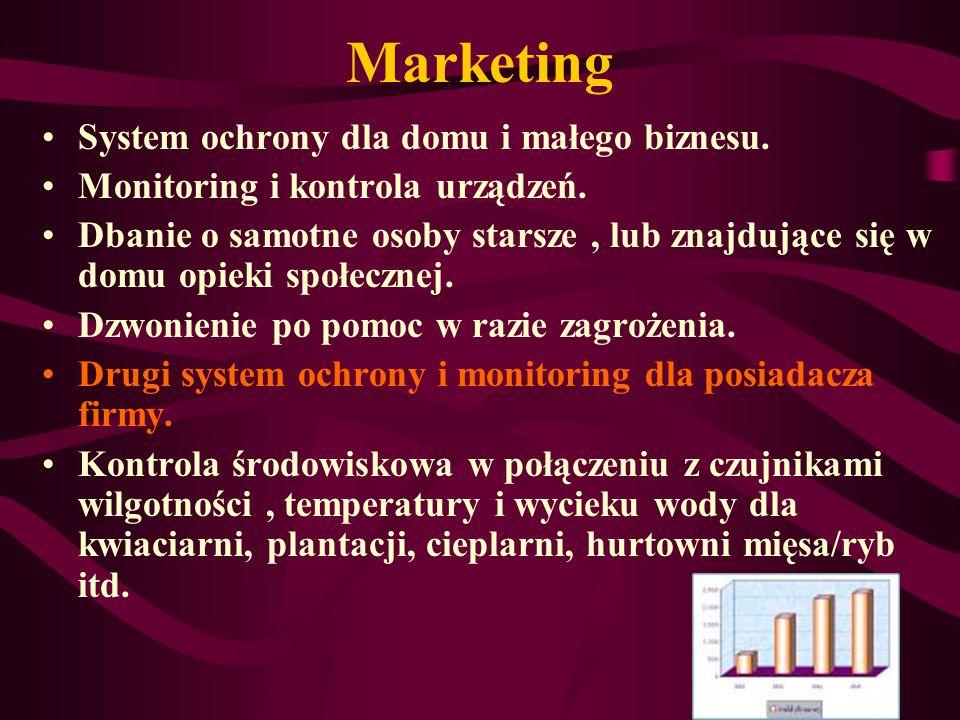 Marketing System ochrony dla domu i małego biznesu.