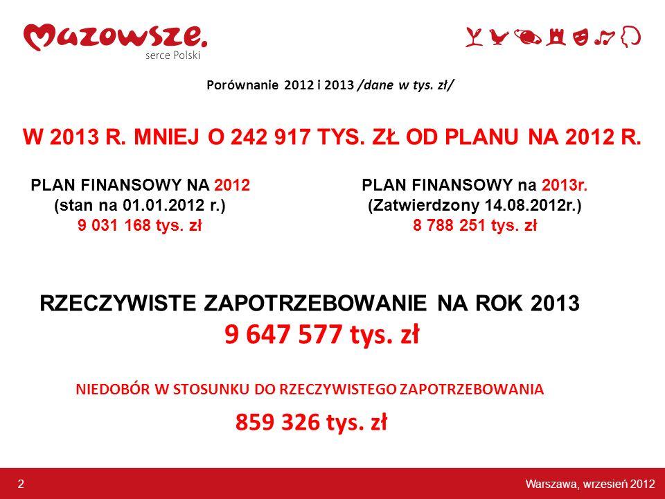 Porównanie 2012 i 2013 /dane w tys. zł/