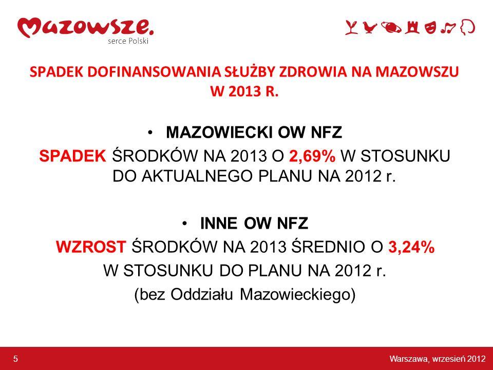 SPADEK DOFINANSOWANIA SŁUŻBY ZDROWIA NA MAZOWSZU W 2013 R.
