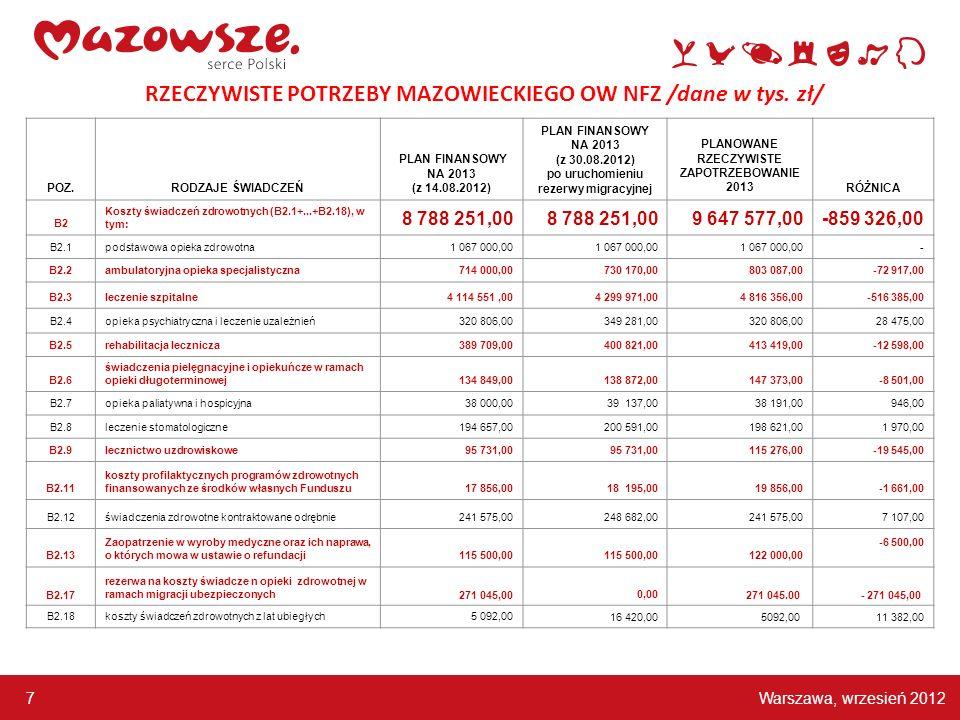 RZECZYWISTE POTRZEBY MAZOWIECKIEGO OW NFZ /dane w tys. zł/